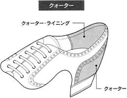 靴のアッパーの部分名称の一つ。インステップから後部の踵周り部分、「腰革」のこと。
