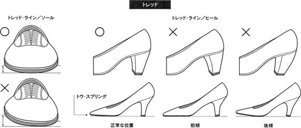 「トレッド」とは、「歩く、踏む」の意味で、靴においては、底部分が地面、あるいは床面に接する部分のことを言う。  それが描くラインを「トレッド・ライン」と言う