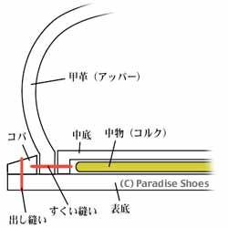 グッドイヤーウェルト式製法の断面図