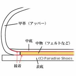 セメンテッド式製法の靴の断面図