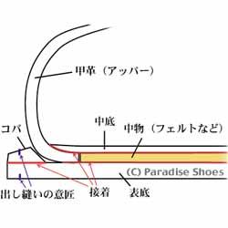セメンテッド式製法(ウェルト付き)の靴の断面図