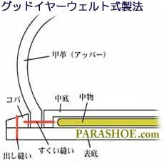 グッドイヤーウェルト製法の構造
