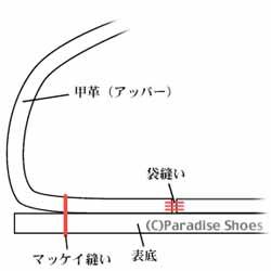 袋マッケイ製法の断面図