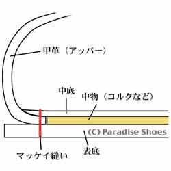 マッケイ式製法の断面図