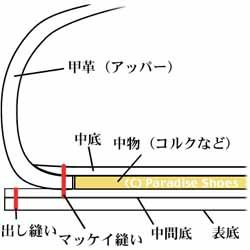 ブラックラピド式製法の靴の断面図