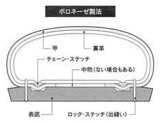 ボロネーゼ製法の靴の断面図