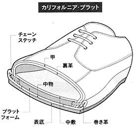 カリフォルニア・プラット式製法の靴の断面図