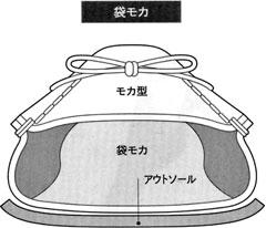 袋モカの靴の断面図