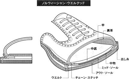 ノルウィージャン・ウエルテッド式製法の靴の断面図