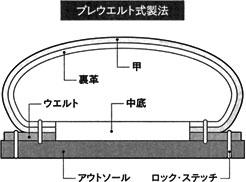 プレウエルト式製法の靴の断面図