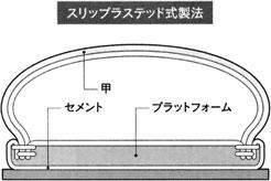 スリップラステッド式製法の靴の断面図