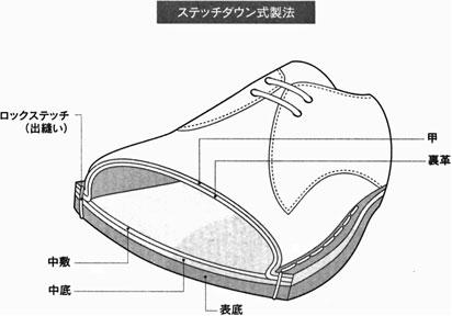 ステッチダウン式製法の靴の断面図