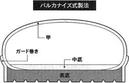 バルカナイズ式製法の靴の断面図