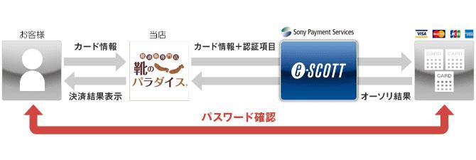 3Dセキュア 認証イメージ/クレジットカード決済